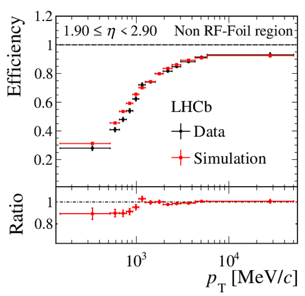 LHCb Public results
