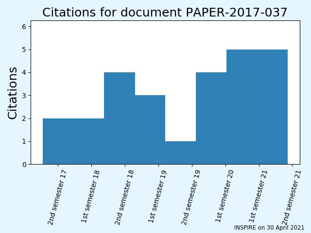 LHCb Public results